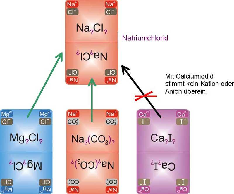 Legebeispiel AC-Blatt, Chemundo, Chemieausbildung