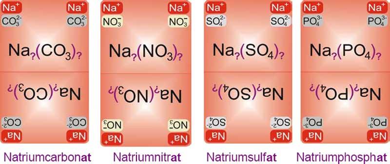 Beispiel Natrium-Salze bei Chemundo, Chemie-Pädagogik