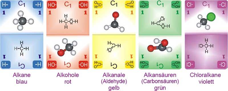 Chemundo Karten organischen Verbindungen, Chemie-Didaktik