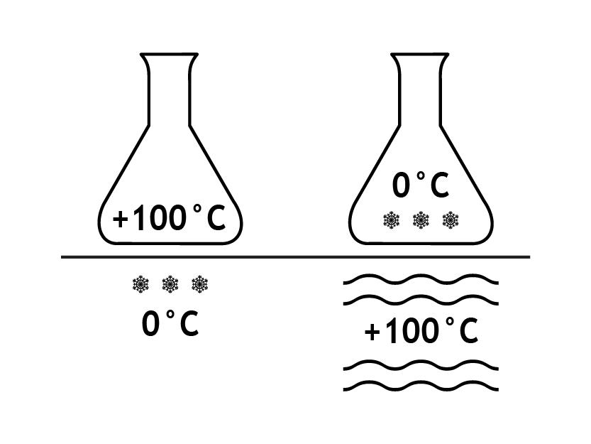 Temperaturwechselbeständigkeit von 100°C! Bechergläser aus Laborglas Borosilikat 3.3