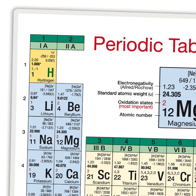 PSE - periodic table of the chemical elements, DIN A2 or DIN A5