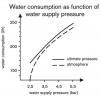 Wasserstrahlpumpen aus PP-Kunststoff Funktionen_1
